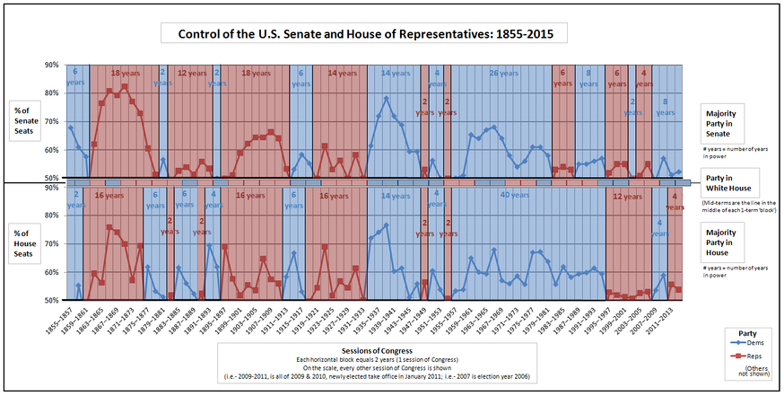 Party control of the U.S. Senate and House of Representatives (including president's party): 1855-2021[3][4][5]