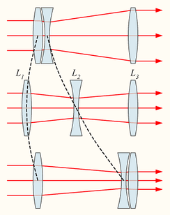 How a zoom lens works; the principle was largely first invented in Leicester