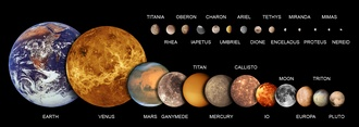 Most of the 194 known natural satellites of the planets are irregular moons. Ganymede, followed by Titan, Callisto, Io and Earth's Moon are the largest natural satellites in the Solar System (see List of natural satellites § List). Venus has 0 moons Neptune has 14