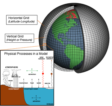 "Climate models are systems of differential equations based on the basic laws of physics, fluid motion, and chemistry. To ""run"" a model, scientists divide the planet into a 3-dimensional grid, apply the basic equations, and evaluate the results. Atmospheric models calculate winds, heat transfer, radiation, relative humidity, and surface hydrology within each grid and evaluate interactions with neighboring points.[1]"