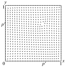 Fig 7a: Vector field for two population replicator dynamics and Hawk–Dove