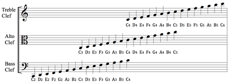 Diagram of treble, alto and bass clefs with identical-sounding musical notes aligned vertically