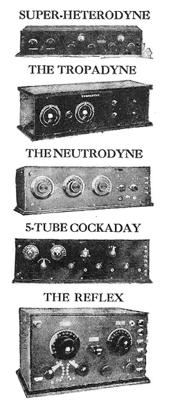 Unlike today, when almost all radios use a variation of the superheterodyne design, during the 1920s vacuum tube radios used a variety of competing circuits.