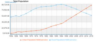 Соотношение городского и сельского населения Китая на 31 декабря 1954-2018