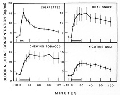 A graph that shows the efficiency of smoking as a way to absorb nicotine compared to other forms of intake.