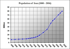 Iran's population growth (1880–2016)