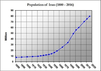 Changes in population of Iran