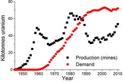 World uranium production (mines) and demand[67]