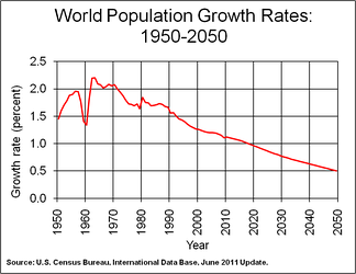 World population growth rate, 1950–2050, as estimated in 2011 by the U.S. Census Bureau, International Data Base