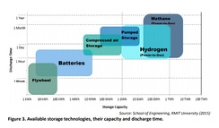 'Available storage technologies, their capacity and discharge time.' COMMISSION STAFF WORKING DOCUMENT Energy storage – the role of electricity