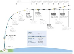 Flight plan of OCO-2