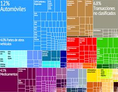 Графическое изображение экспортной продукции