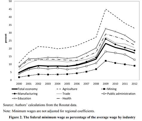 Индекс Кейтца по отраслям (отношение федерального МРОТ к средней зарплате в отрасли) в России[3]
