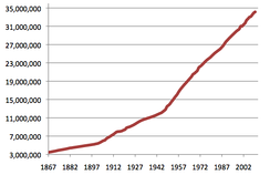 Historical population of Canada since confederation, 1867–2009