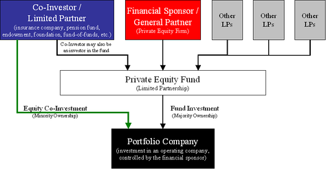 Diagram of the structure of an equity co-investment in a portfolio company alongside a financial sponsor