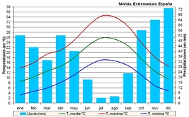 Climogram of Merida