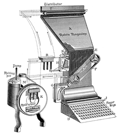 Diagram showing the overall scheme of a Linotype machine