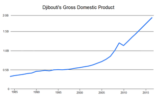 Djibouti's gross domestic product expanded by an average of more than 6 percent per year, from US$341 million in 1985 to US$1.5 billion in 2015.