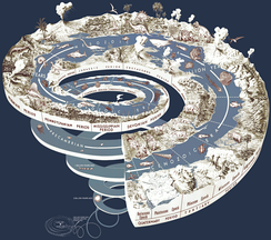 Graphical representation of Earth's history as a spiral