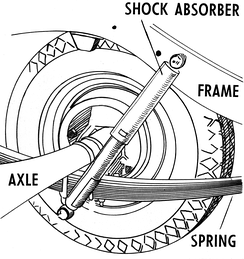 Part of car suspension system consists of shock absorber, axle, frame and spring