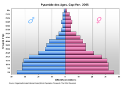 Cape Verde's population pyramid, 2005