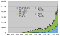 U.S. patents granted, 1790–2010.[17]