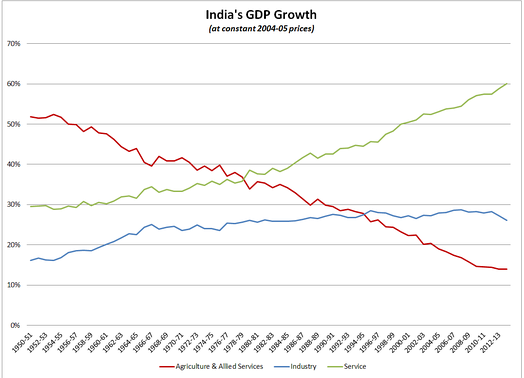 India GDP Growth (at constant 2004–05 price)