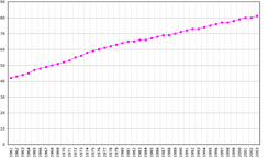 Demographics of Seychelles, Data of FAO, year 2005 ; Number of inhabitants in thousands.