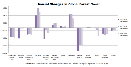 This graph depicts trends in changes in global forest cover annually for various regions and sub-regions.