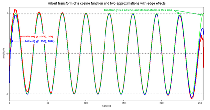 Figure 4. The Hilbert transform of cos(ωt) is sin(ωt). This figure shows sin(ωt) and two approximate Hilbert transforms computed by the MATLAB library function, .mw-parser-output .monospaced{font-family:monospace,monospace}hilbert()