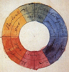 Goethe's color wheel from his 1810 Theory of Colours