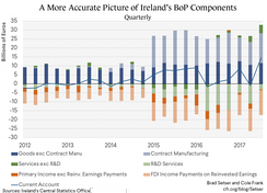 Ireland: Balance of Payments (2012–17). Brad Setser & Cole Frank (Council on Foreign Relations)