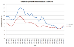 Newcastle was hit particularly hard by recessions in the early 80s and early 90s. As of 2010 however, the region has experienced particular economic strength through increased diversification and high commodity prices.