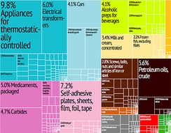 Treemap of Barbados' goods exports in 2012