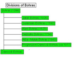 The divisions of the Mustaali, sometimes referred to as Bohras.