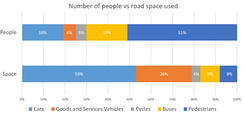 Space taken vs numbers in City of London (transport)[76]