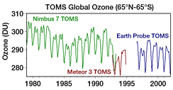 Levels of atmospheric ozone measured by satellite show clear seasonal variations and appear to verify their decline over time.