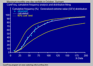 Fitted GEV probability distribution to monthly maximum one-day rainfalls in October, Surinam[8]