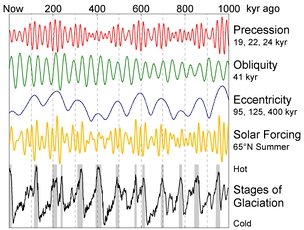 Milankovich cycles over the past one million years