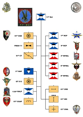 Organizational Chart of the 11th Light Intervention Division on May 1, 1961