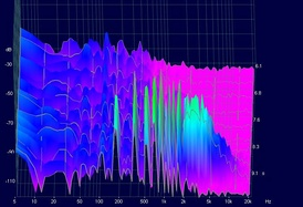 3D spectrum diagram of the overtones of a violin G string (foreground). Note that the pitch we hear is the peak around 200 Hz.