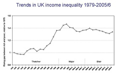 Trends in UK income inequality 1979-2005-6.jpg