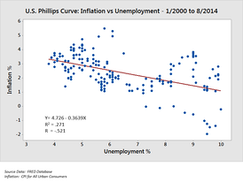 A scatterplot illustrating correlation between two variables (inflation and unemployment) measured at points in time.