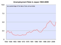 The Japanese unemployment rate, 1953–2006.