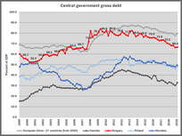 General government gross debt in the Czech Republic, Poland, Hungary, Romania, Slovakia, EU27, and the Euro zone.
