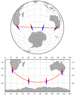 The azimuth between Cape Town and Melbourne along the geodesic (the shortest route) changes from 141° to 42°. Azimuthal orthographic projection and Miller cylindrical projection.