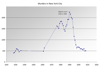 Chart of murders in the NYC area by year