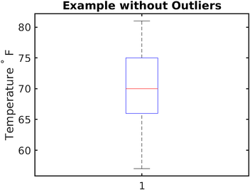 Figure 5. The generated boxplot figure of our example on the left with no outliers.