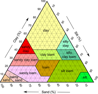 Soil types by clay, silt and sand composition as used by the USDA