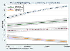Interaction of education and political party affecting beliefs about climate change